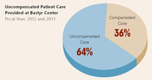 A chart showing uncompensated care.